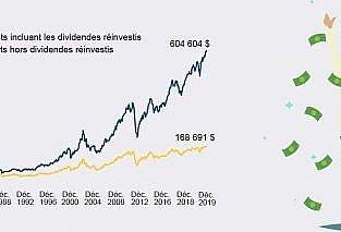 Rendements incluant les dividendes réinvestis vs l'inverse